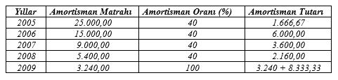 amortismanda özellikli durumlar 1