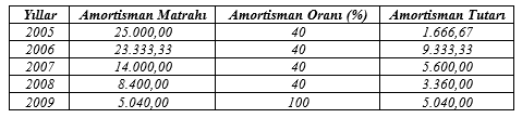 amortismanda özellikli durumlar 2