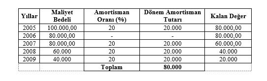 amortismanda özellikli durumlar 4